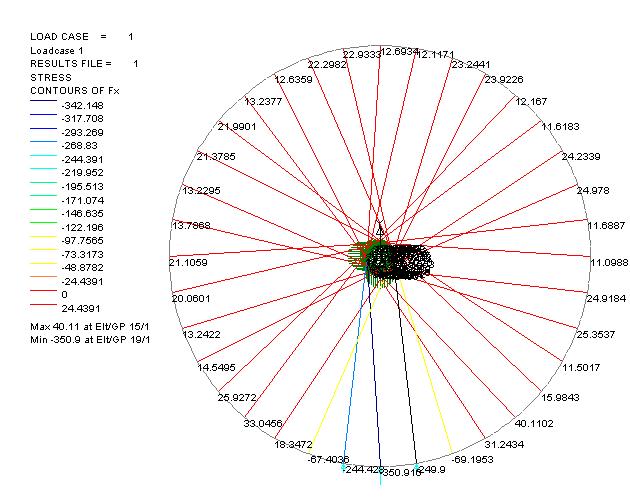 Ian S Bicycle Wheel Analysis